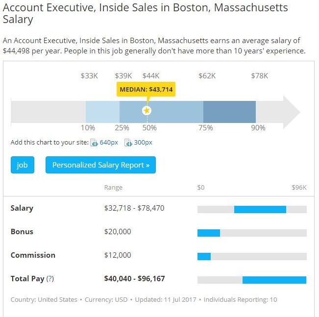 Account Executive Inside Sales Jobs Salary in Boston