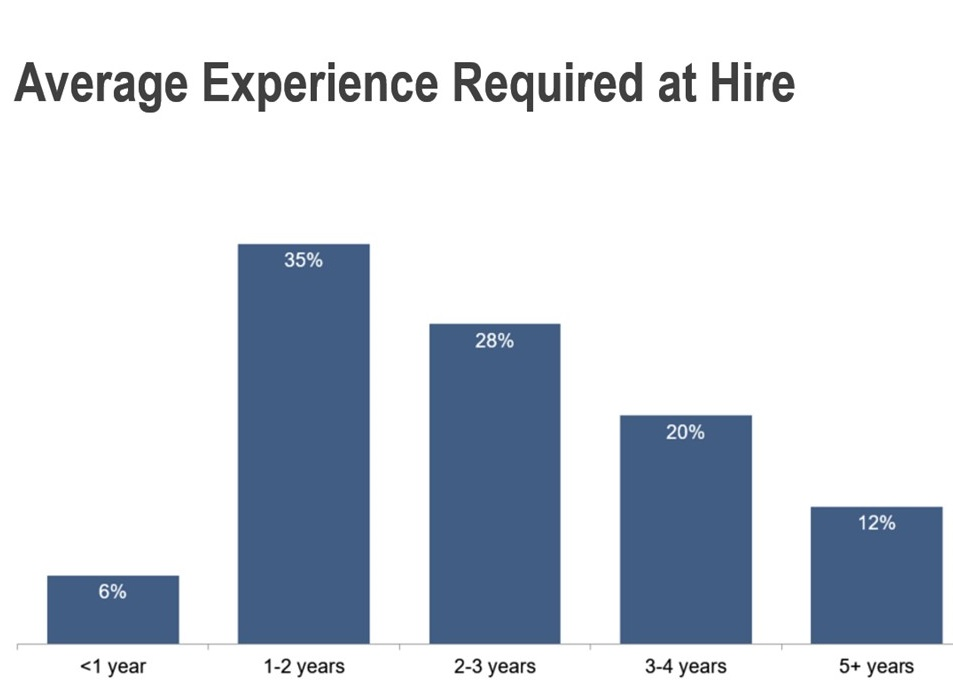 Average Account Executive experience required at hire