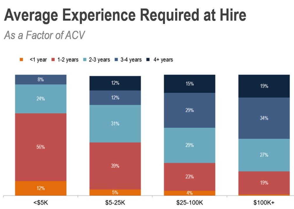 Average AE experience required at hire with ACV factor