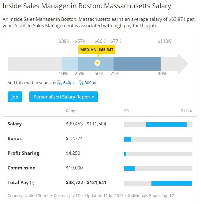 Inside Sales Manager Jobs Salary in Boston