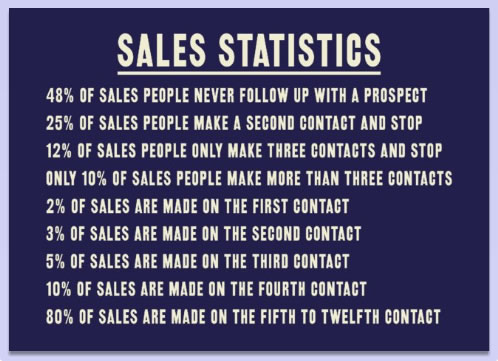 Sales statics about the percentage of salespeople who never follow-up with a prospect
