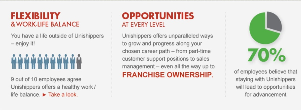 Unishippers Careers-Sales Culture of Success