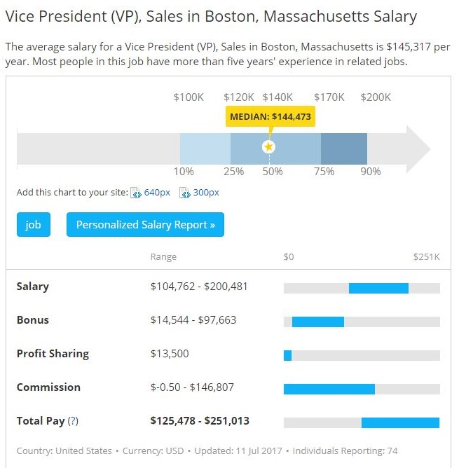 VP of Sales Jobs Salary in Boston