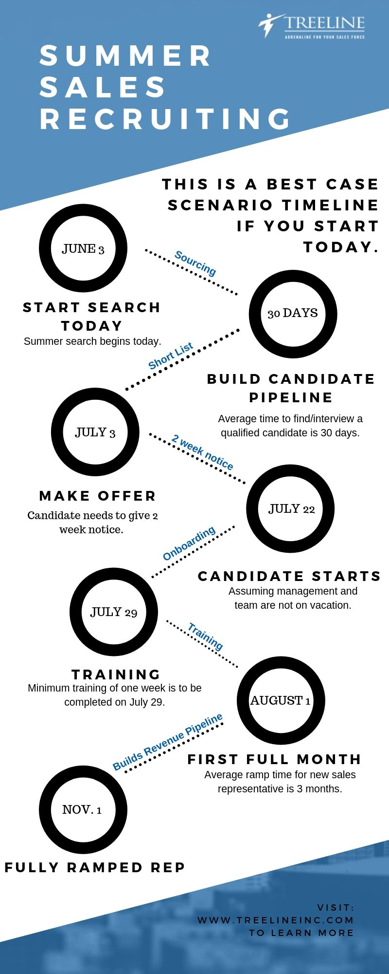 Summer Sales Recruiting Infographic